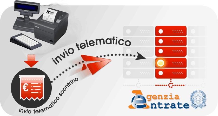 Scontrino-telematico_EpsonFp80 Registratore Telematico