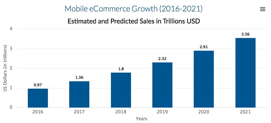 Statistiche vendite mobile 2018